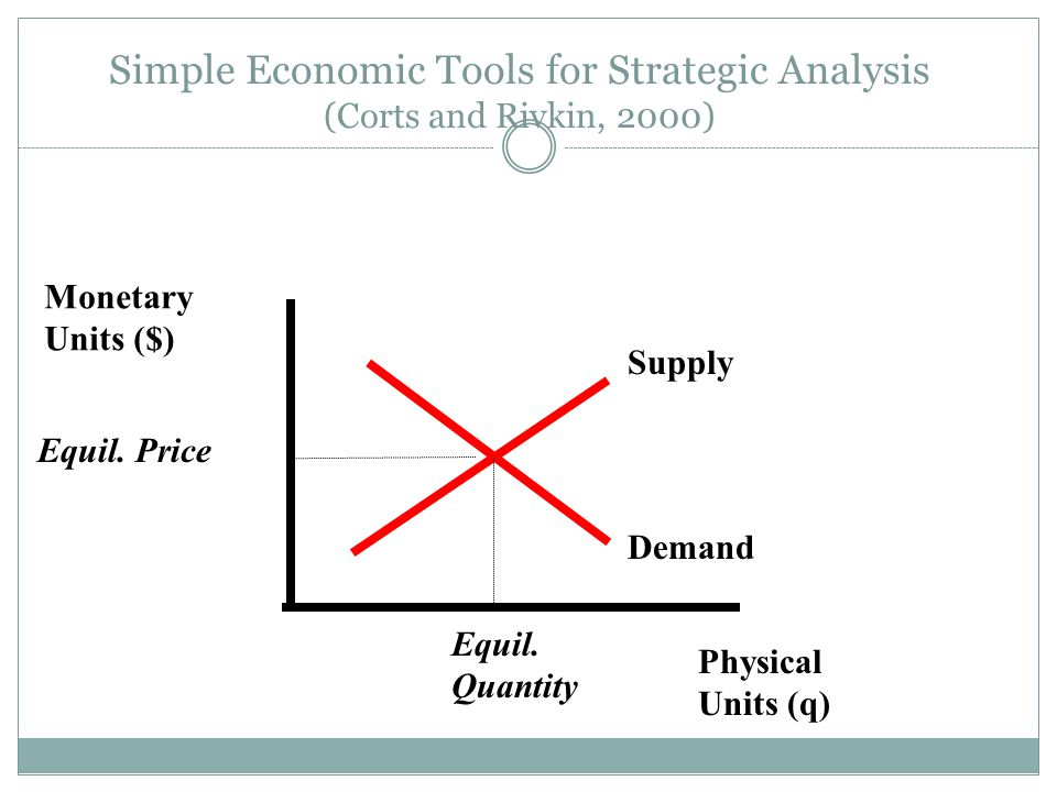 Simple Economic Tools for Strategic Analysis (Corts and Rivkin, 2000)