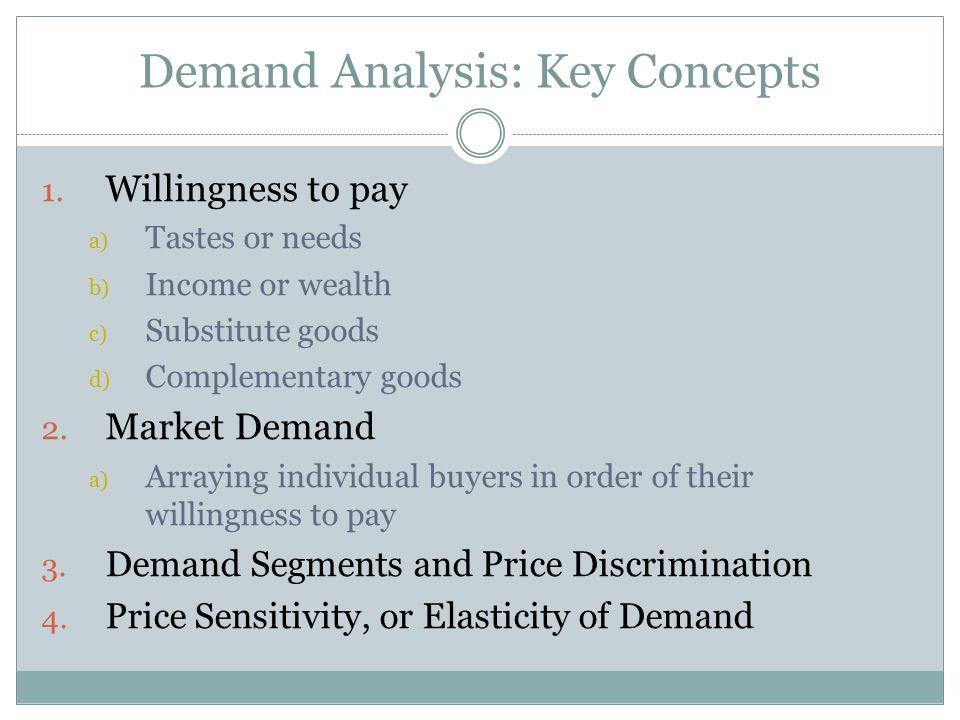 Demand Analysis: Key Concepts
