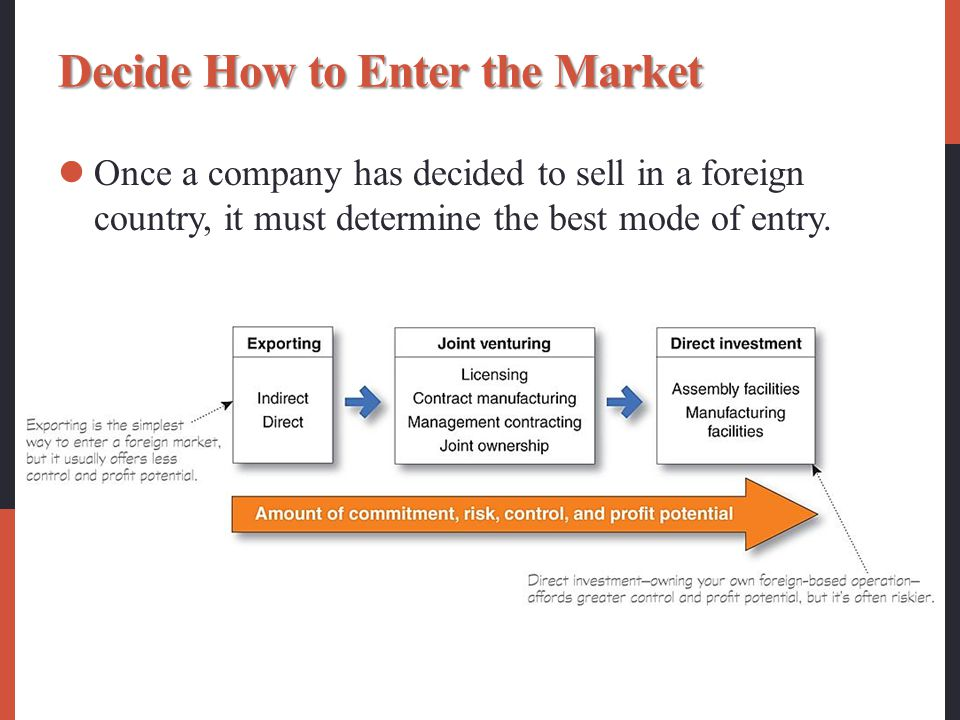 Decide How to Enter the Market
