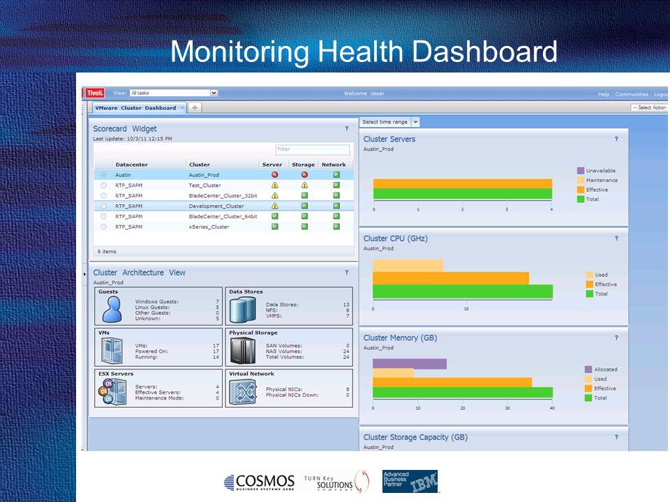 Monitoring Health Dashboard