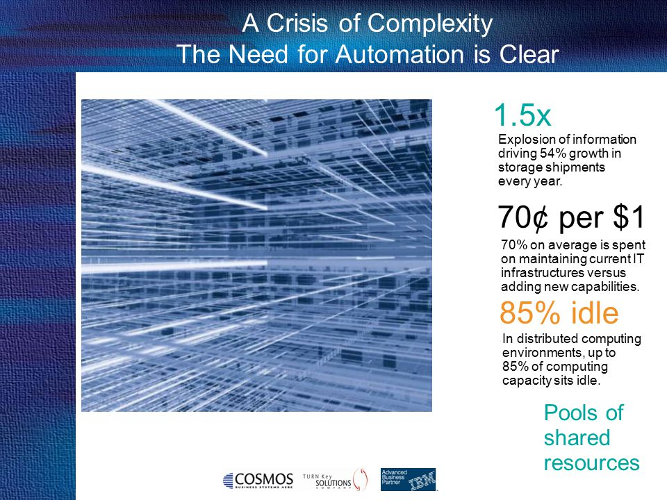 A Crisis of Complexity The Need for Automation is Clear