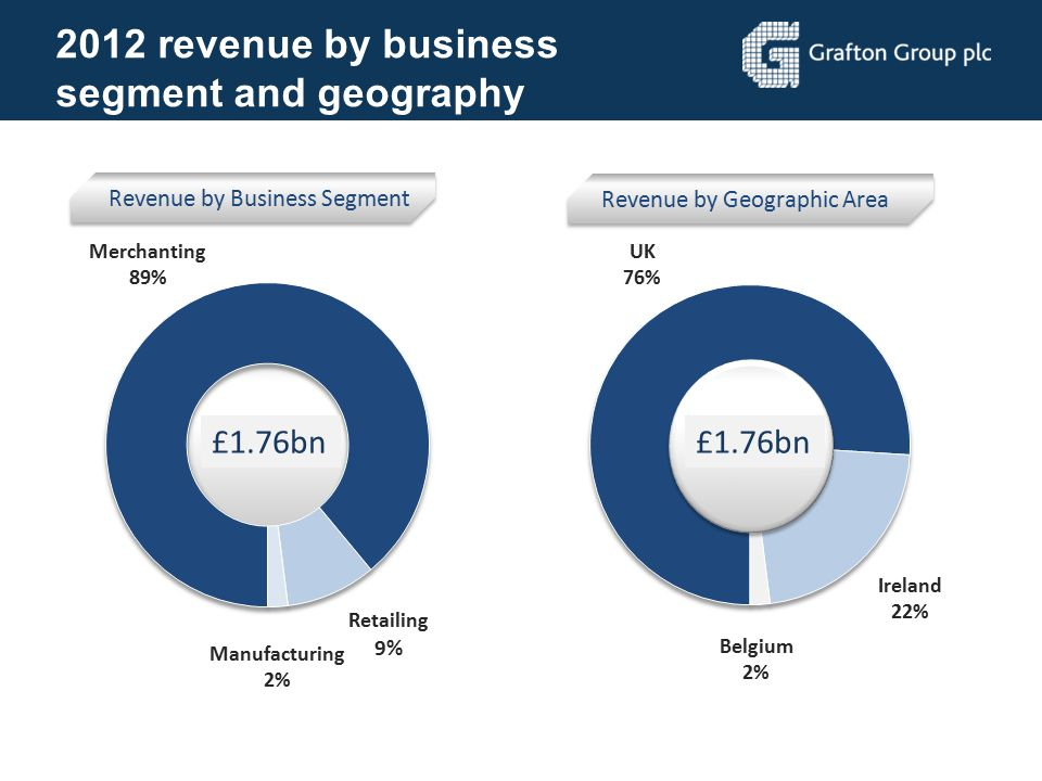 2012 revenue by business segment and geography £1.76bn £1.76bn