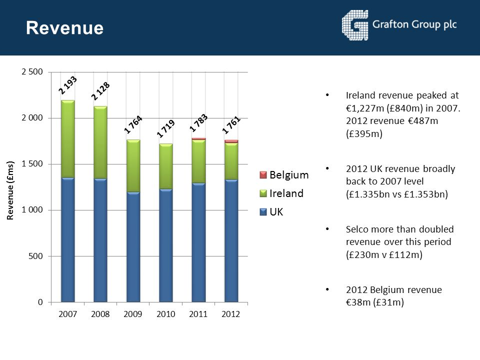 Revenue Ireland revenue peaked at €1,227m (£840m) in 2007. 2012 revenue €487m (£395m)