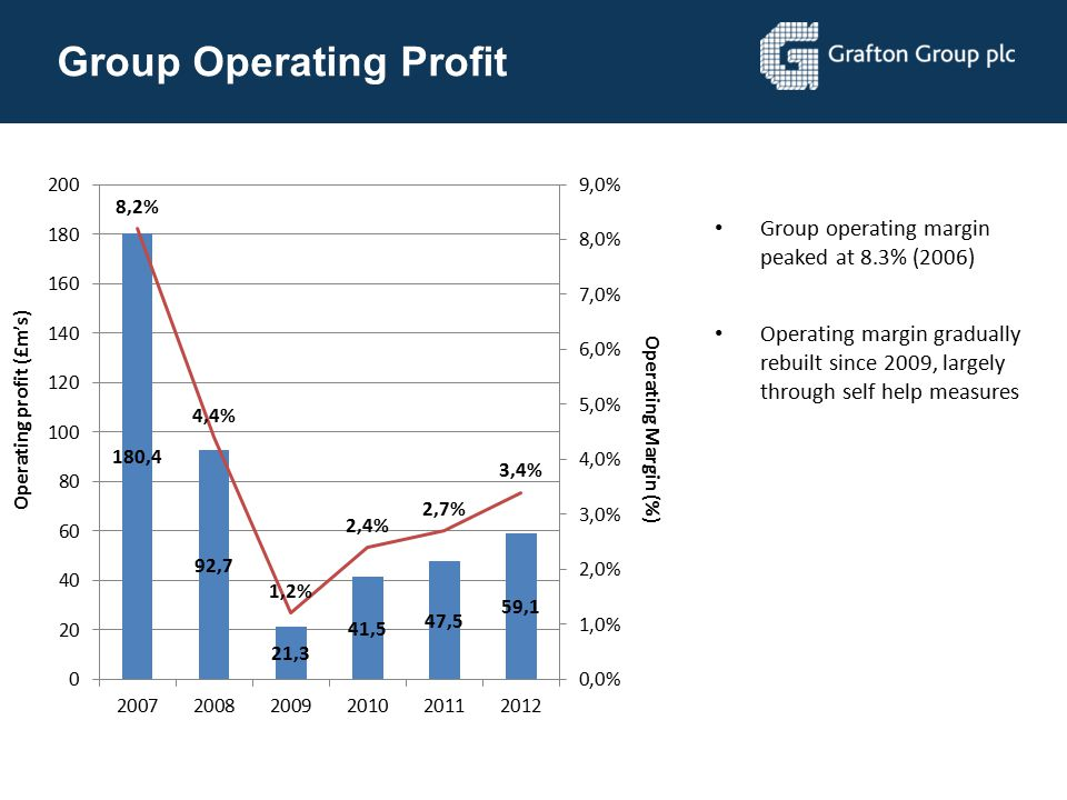 Group Operating Profit