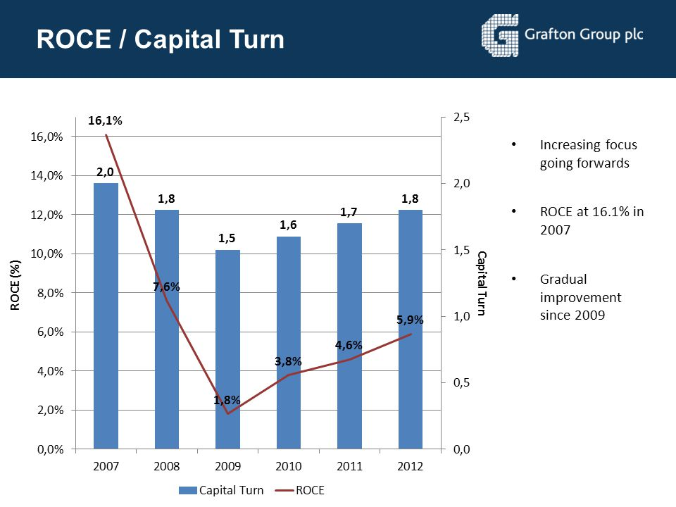 ROCE / Capital Turn Increasing focus going forwards