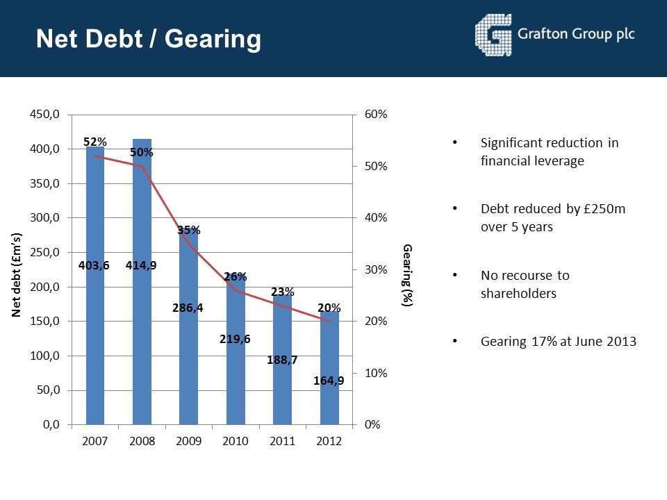Net Debt / Gearing Significant reduction in financial leverage