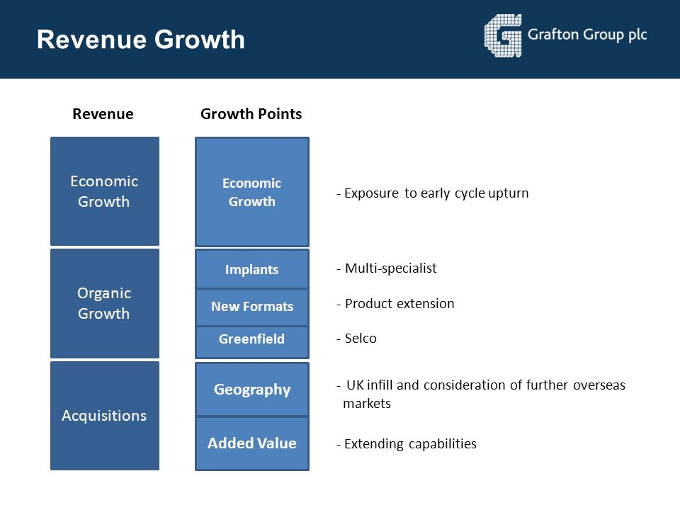 Revenue Growth Revenue Growth Points Economic Growth Organic Growth