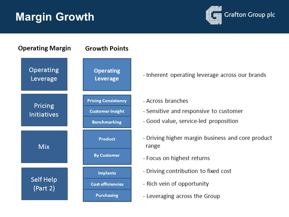 Margin Growth Operating Margin Growth Points Operating Leverage