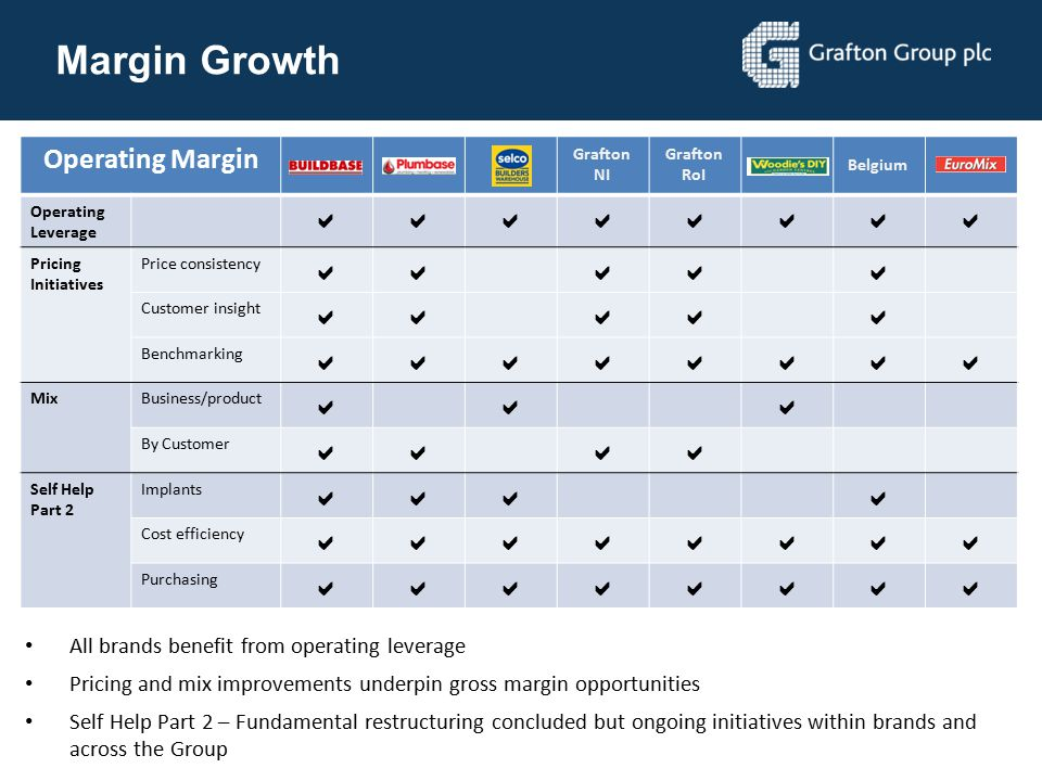 Margin Growth Operating Margin a