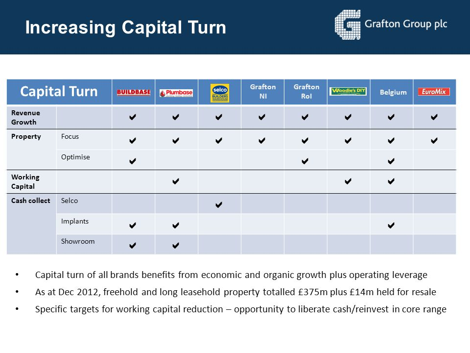 Increasing Capital Turn