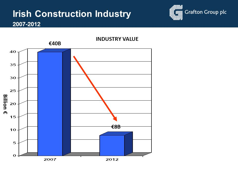 Irish Construction Industry
