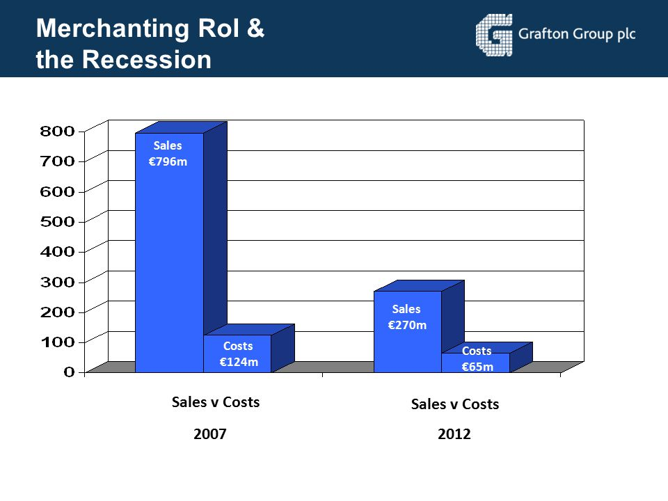 Merchanting RoI & the Recession Sales v Costs 2007 2012 Sales €796m