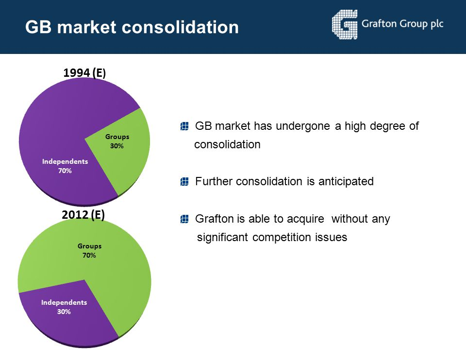 GB market consolidation