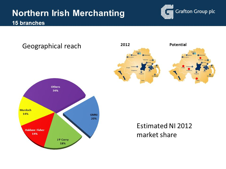 Northern Irish Merchanting