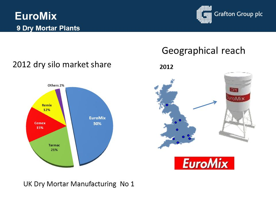 EuroMix Geographical reach 2012 dry silo market share