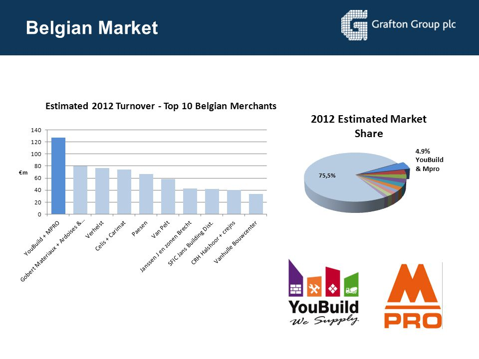Belgian Market Top 20 merchants 20% market share