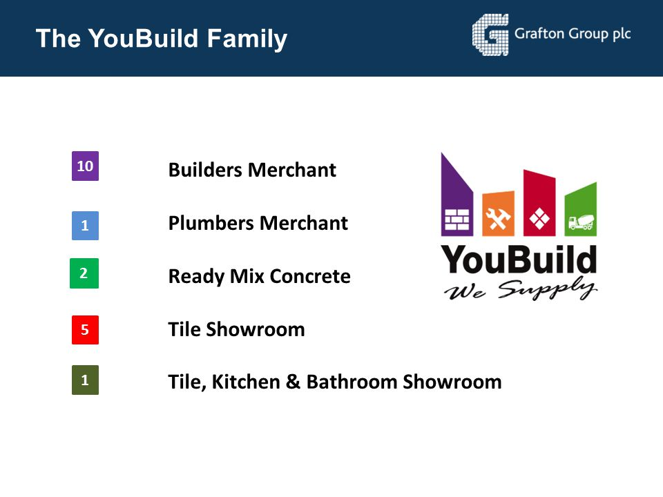 The YouBuild Family Plumbers Merchant Ready Mix Concrete Tile Showroom