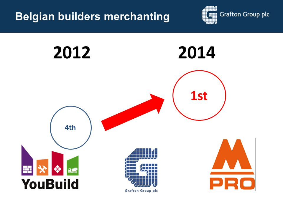2012 2014 1st Belgian builders merchanting 4th