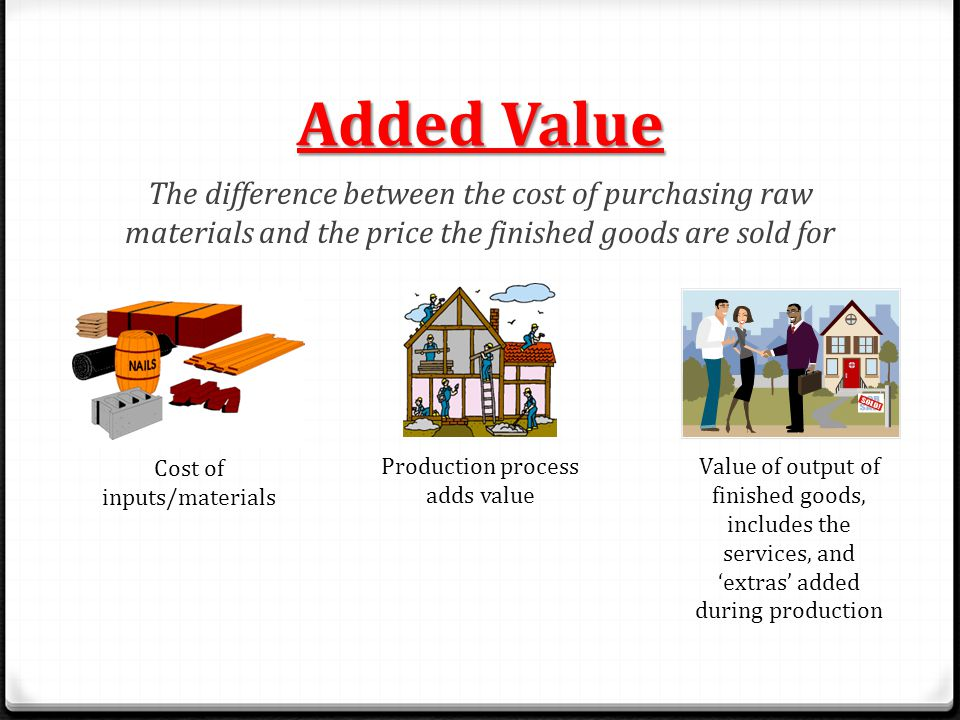 Added Value The difference between the cost of purchasing raw materials and the price the finished goods are sold for.