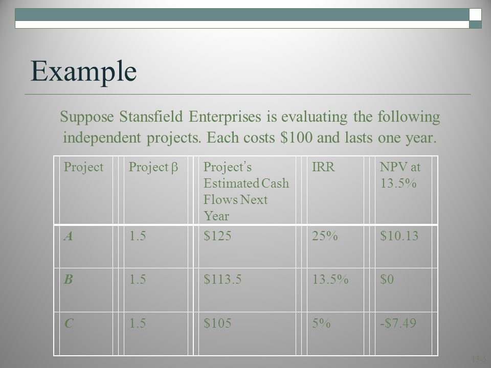 Using the SML Good project. 30% 2.5. A. B. C. Project. IRR. Bad project. 5%