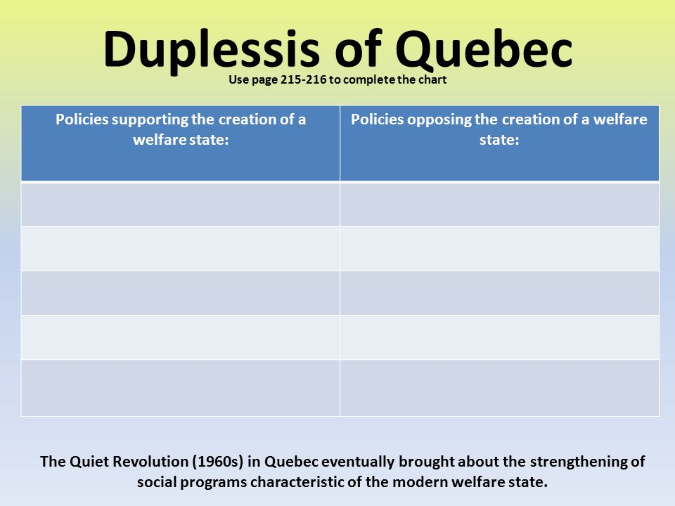 Duplessis of Quebec Use page 215-216 to complete the chart. Policies supporting the creation of a welfare state: