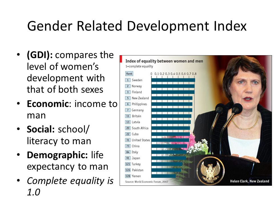 Gender Related Development Index