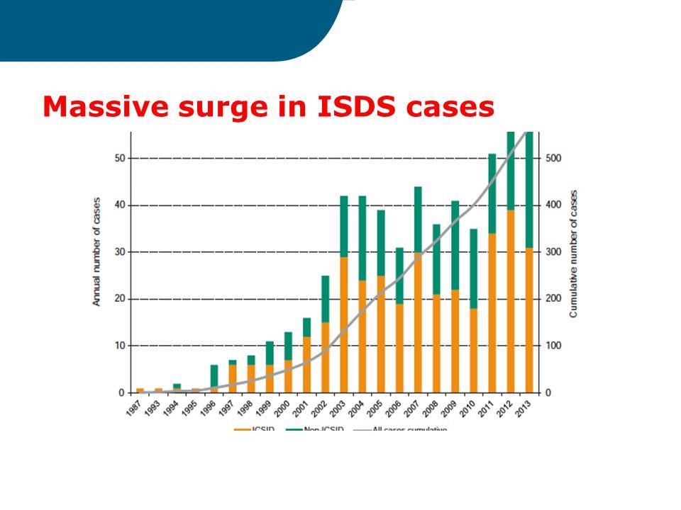 Massive surge in ISDS cases