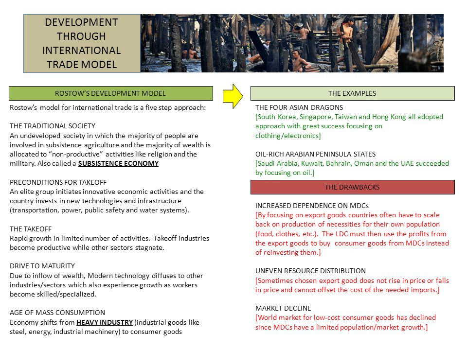 DEVELOPMENT THROUGH INTERNATIONAL TRADE MODEL