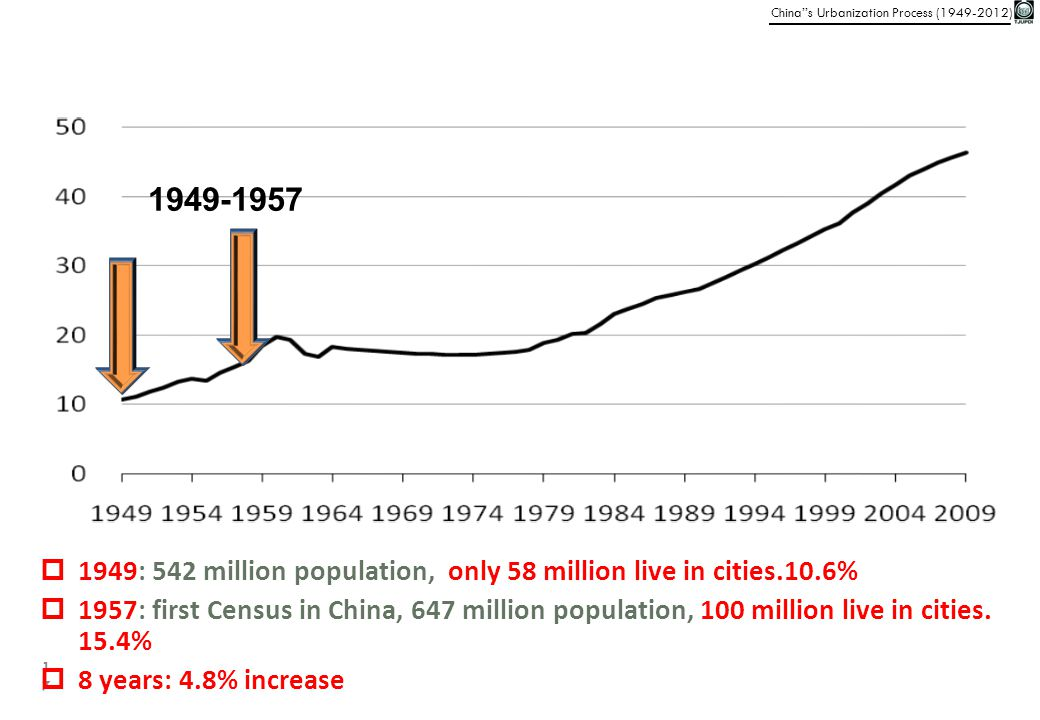 1949-1957 1949: 542 million population, only 58 million live in cities.10.6%