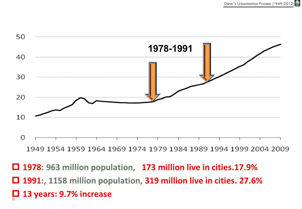 1978-1991 1978: 963 million population, 173 million live in cities.17.9% 1991:, 1158 million population, 319 million live in cities. 27.6%