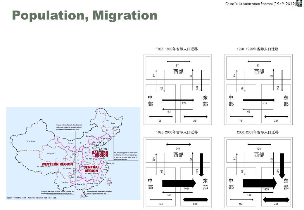 Population, Migration