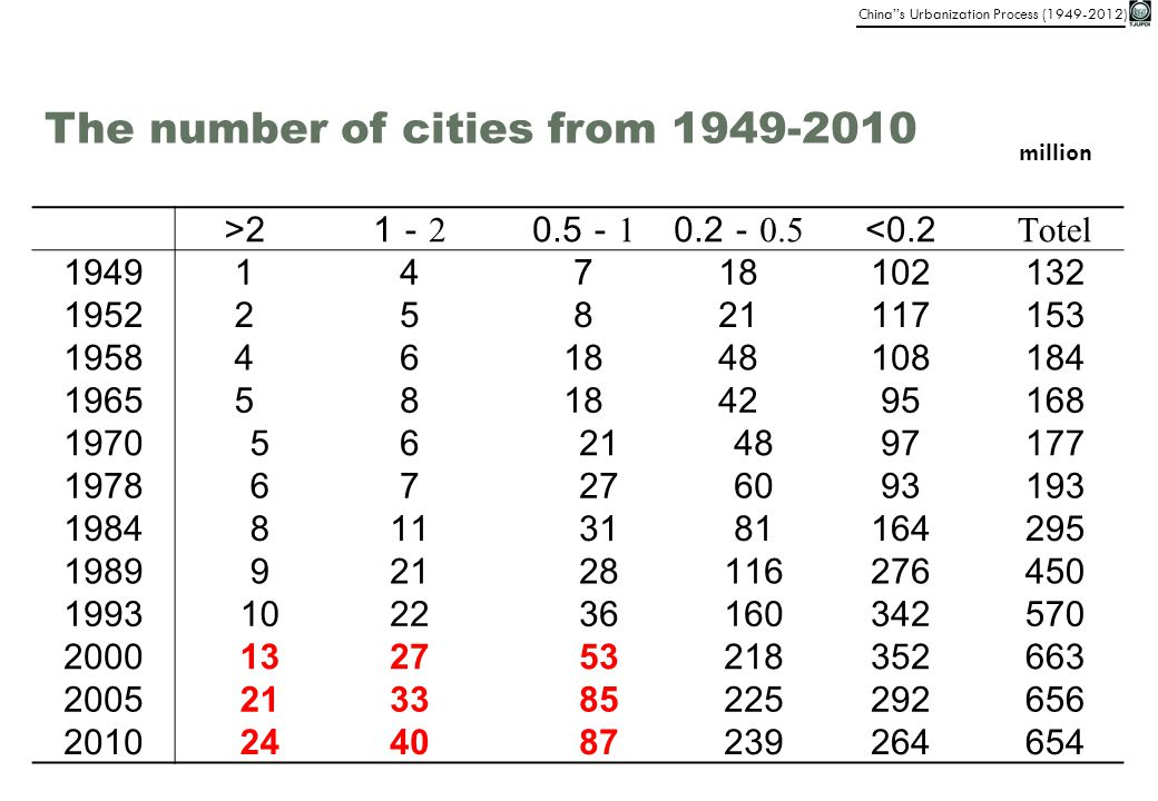 The number of cities from 1949-2010
