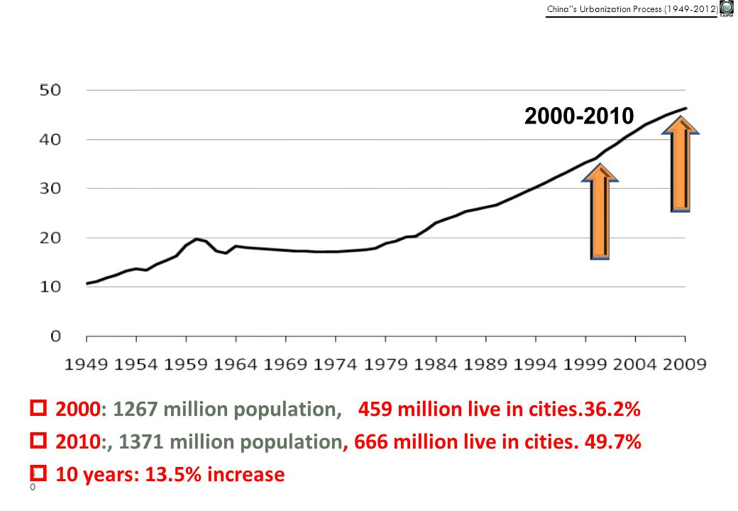 2000-2010 2000: 1267 million population, 459 million live in cities.36.2% 2010:, 1371 million population, 666 million live in cities. 49.7%