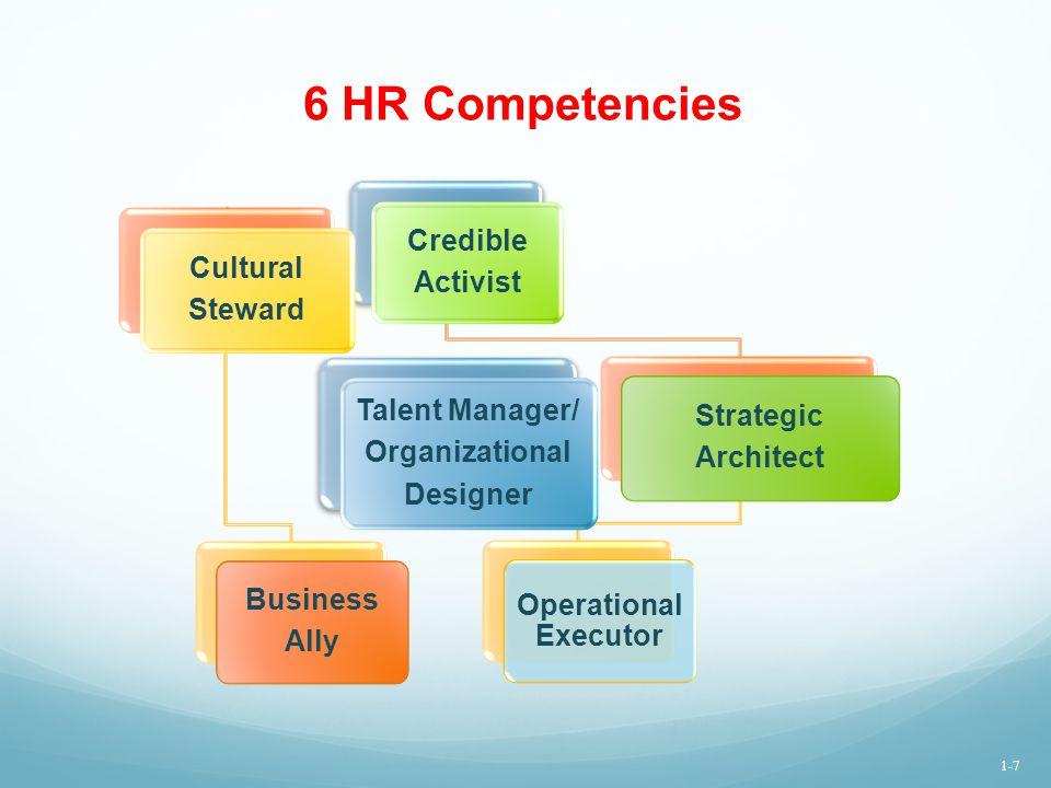 6 HR Competencies Credible Activist Cultural Steward Talent Manager/