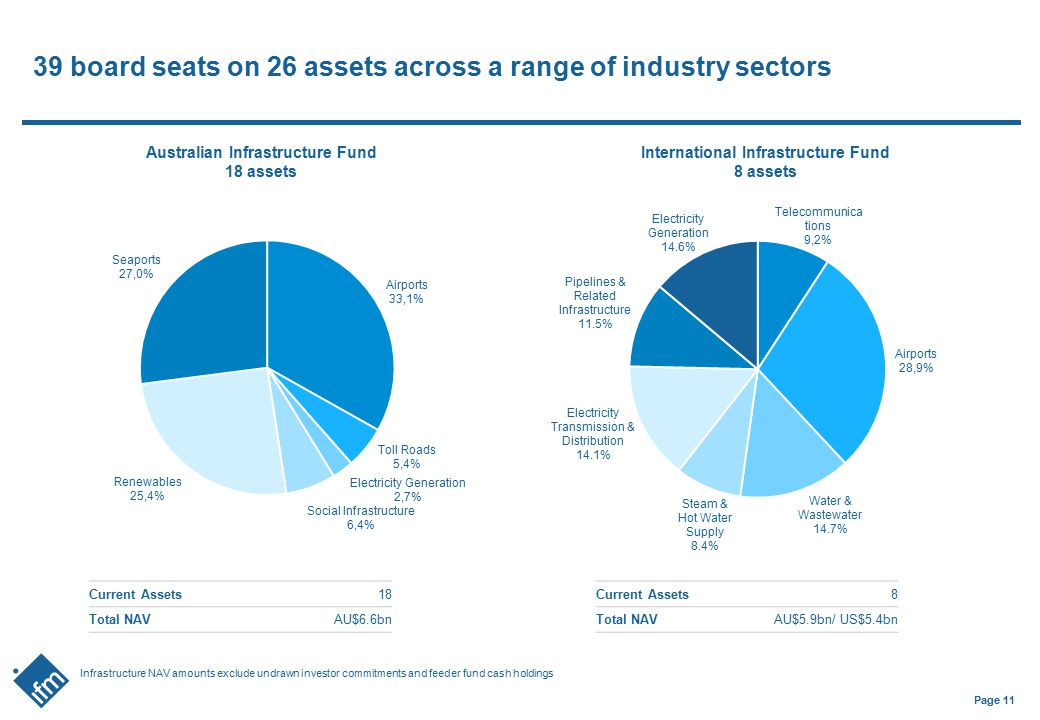 39 board seats on 26 assets across a range of industry sectors