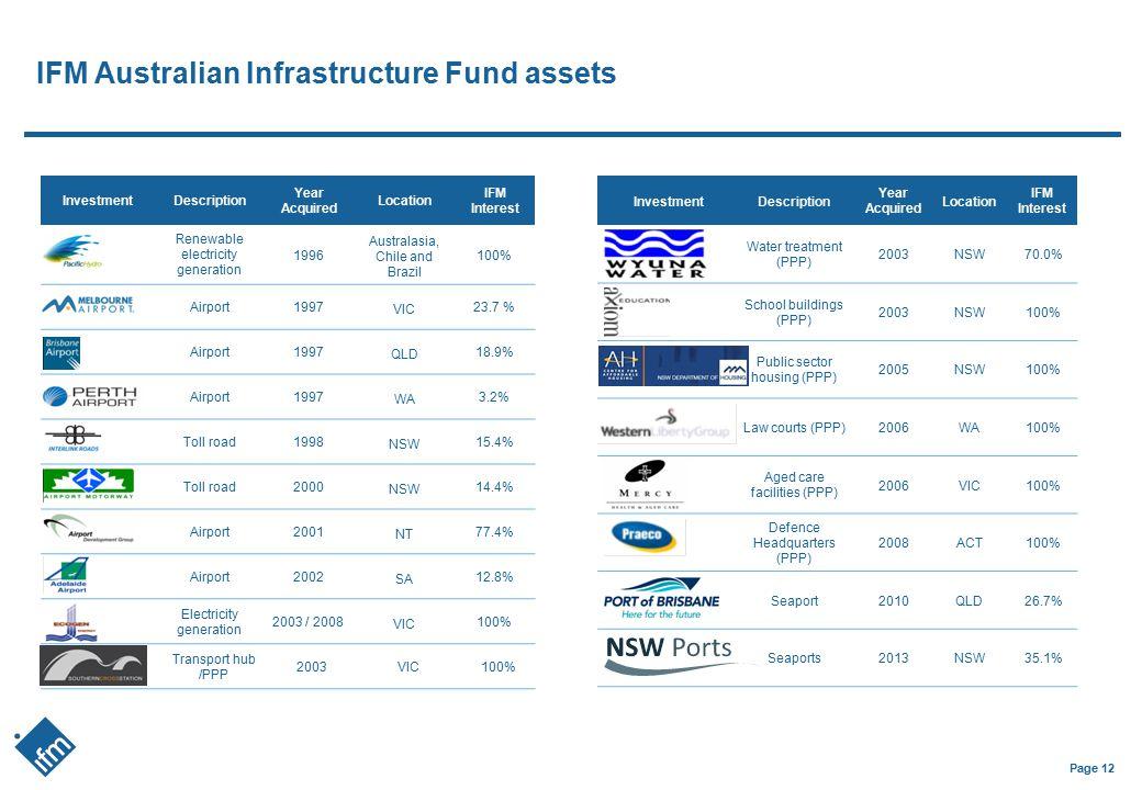 IFM Australian Infrastructure Fund assets