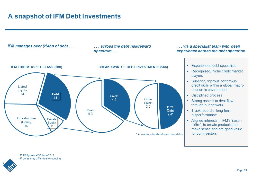 A snapshot of IFM Debt Investments