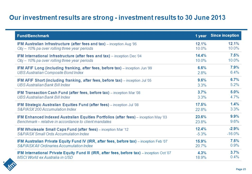 Our investment results are strong - investment results to 30 June 2013