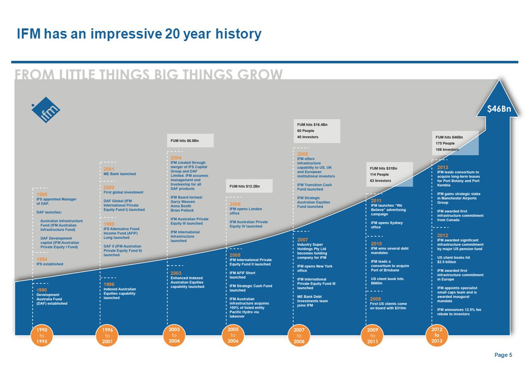 IFM has an impressive 20 year history