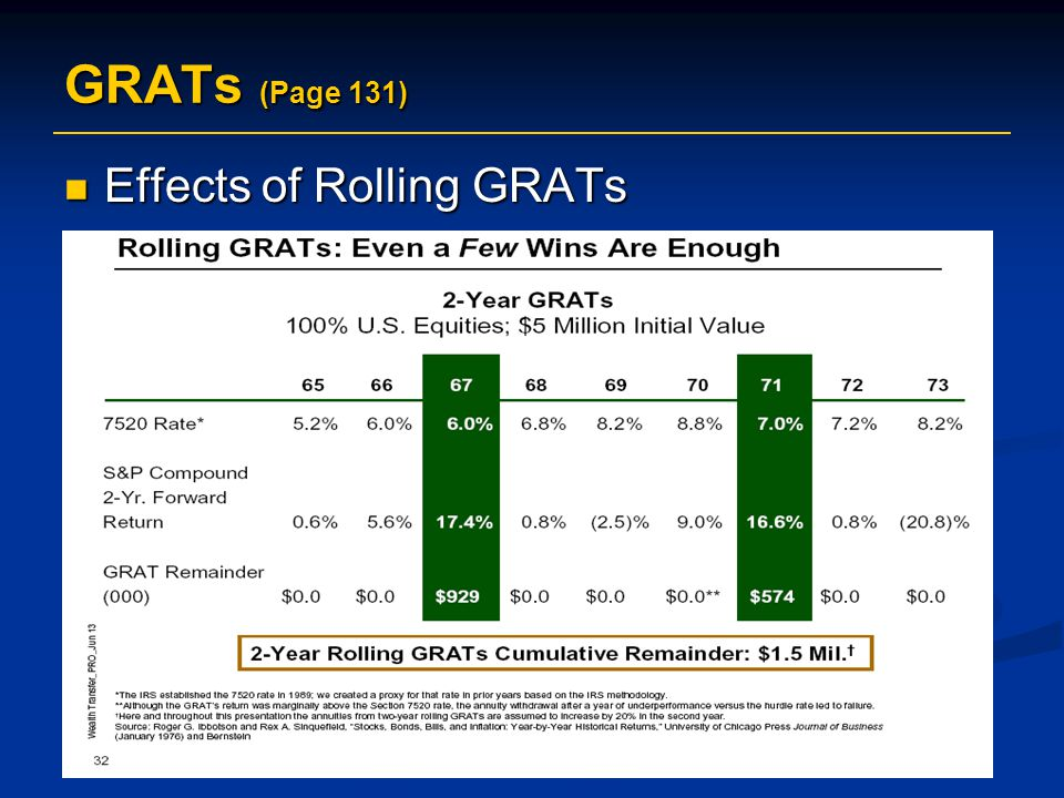 GRATs (Page 131) Effects of Rolling GRATs