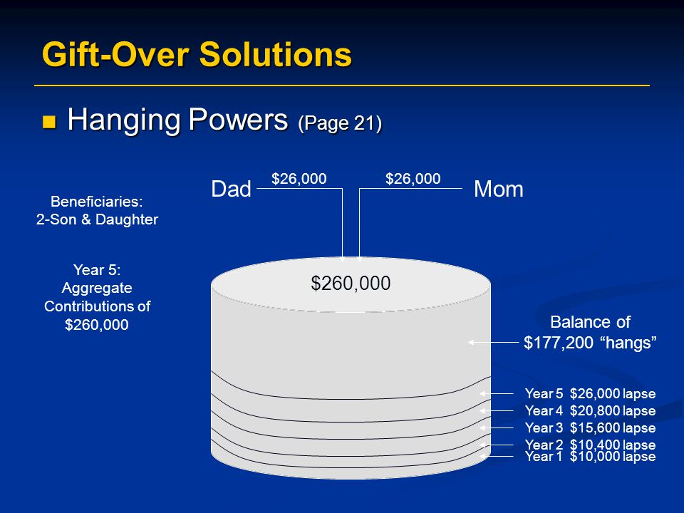 Gift-Over Solutions Hanging Powers (Page 21) Dad Mom $260,000