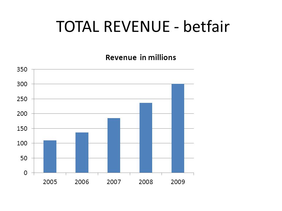 TOTAL REVENUE - betfair