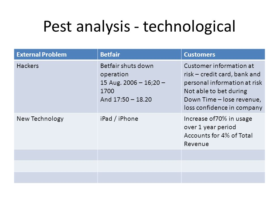 Pest analysis - technological