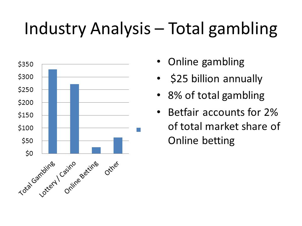 Industry Analysis – Total gambling