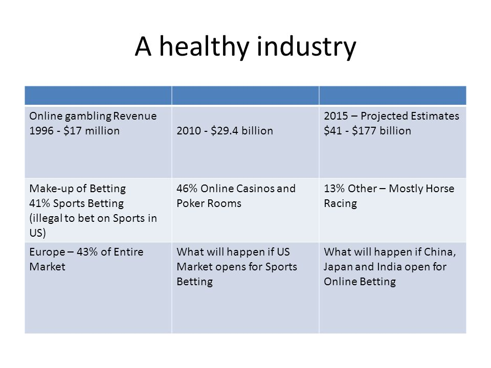 A healthy industry Online gambling Revenue 1996 - $17 million