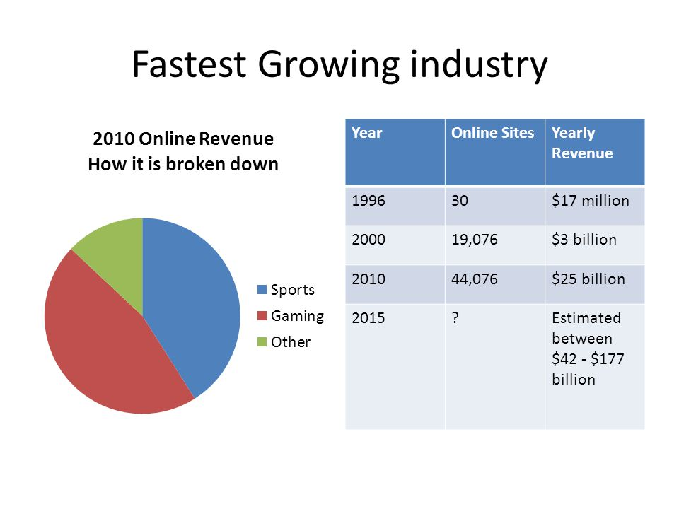 Fastest Growing industry