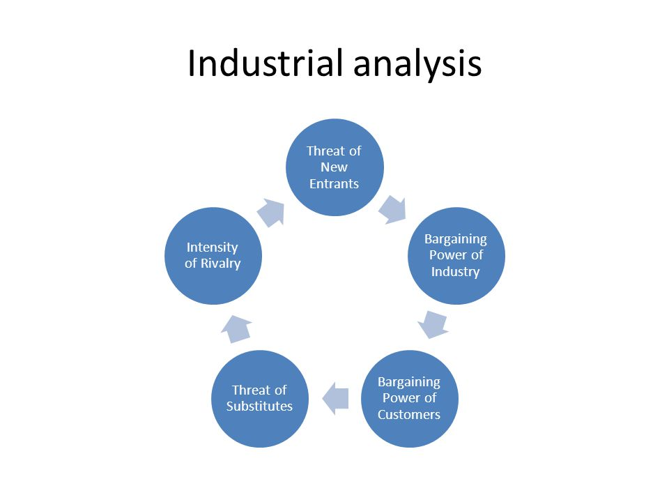 Industrial analysis Threat of New Entrants
