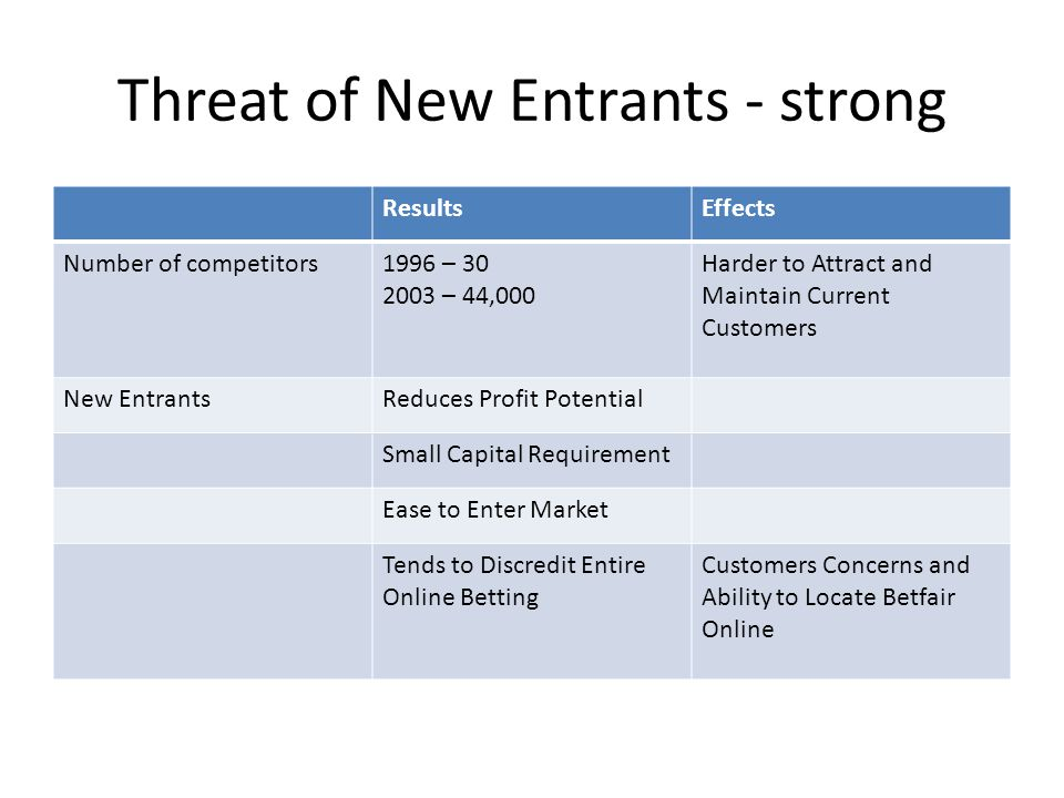 Threat of New Entrants - strong