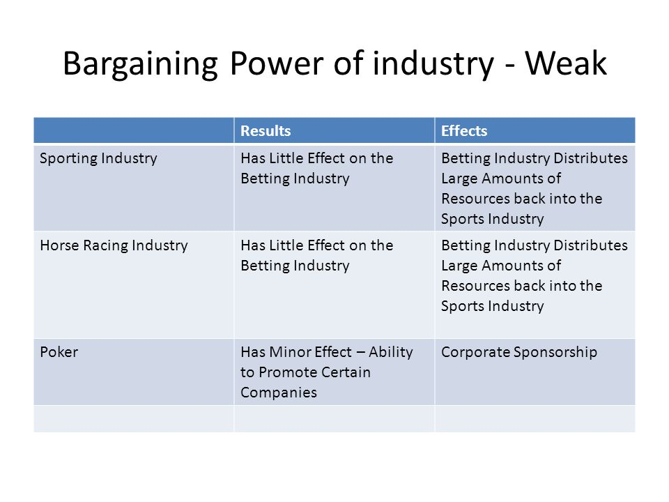 Bargaining Power of industry - Weak