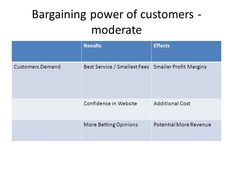 Bargaining power of customers - moderate